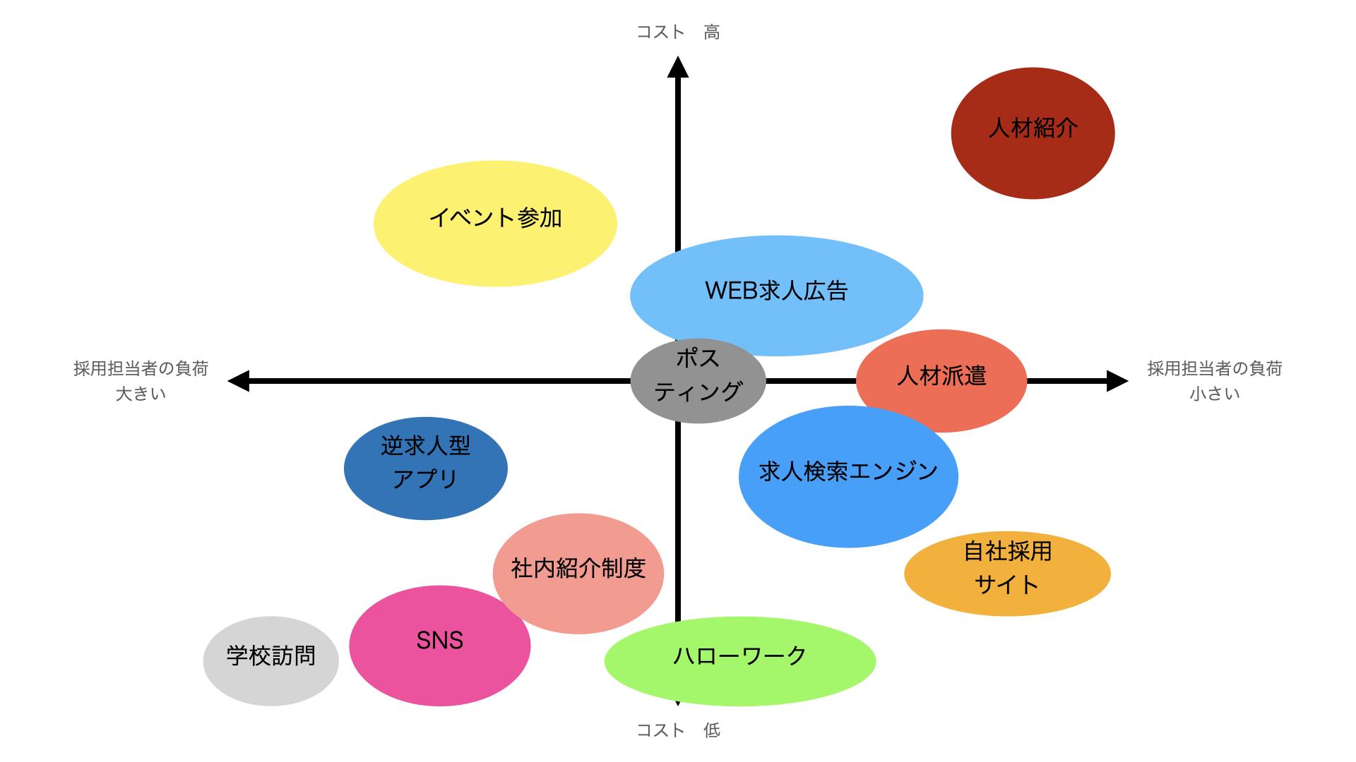 人材募集の手法 ポジショニングマップ(コスト×採用担当者の負荷)