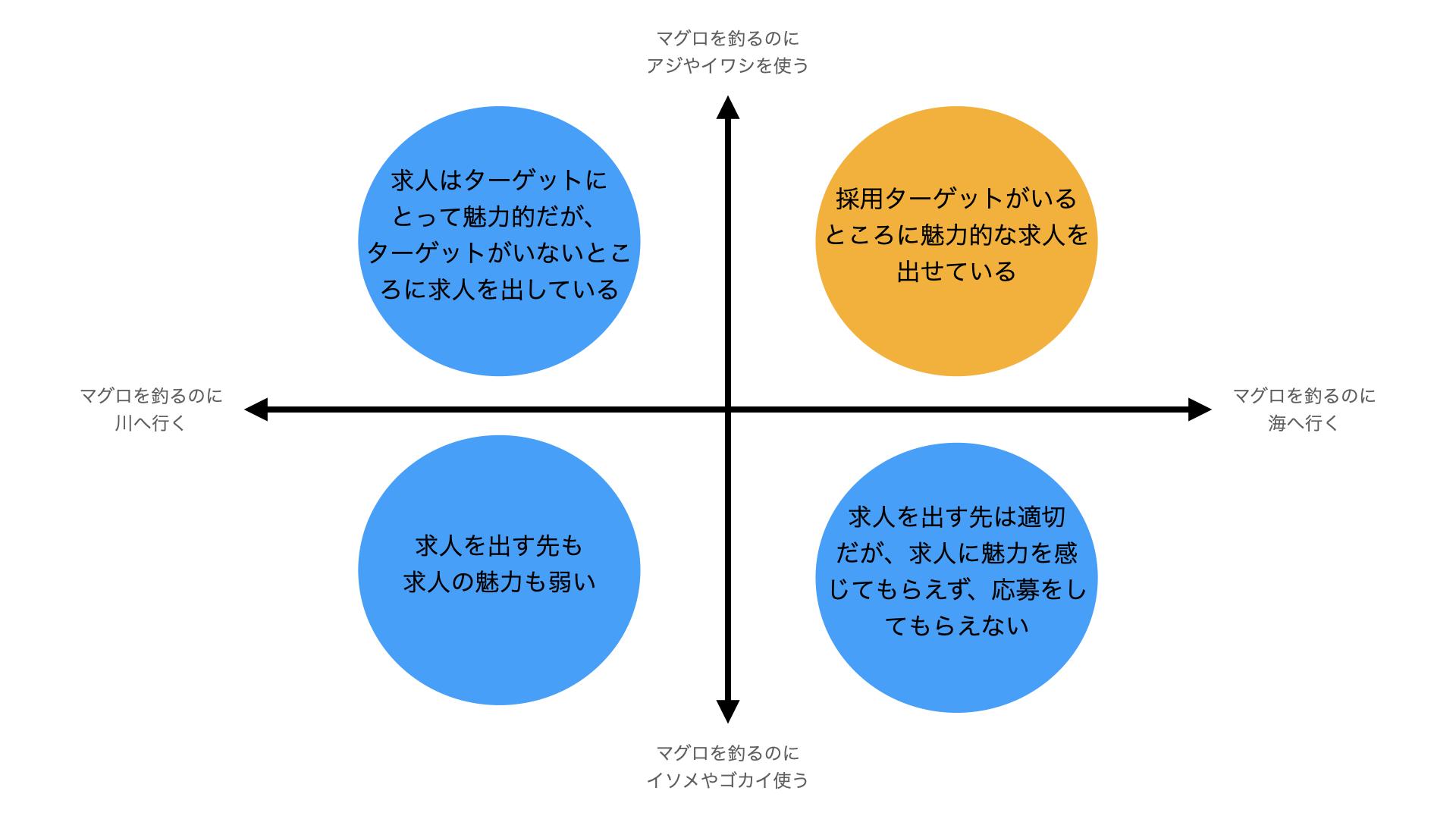 人材募集 採用設計のポジショニングマップ