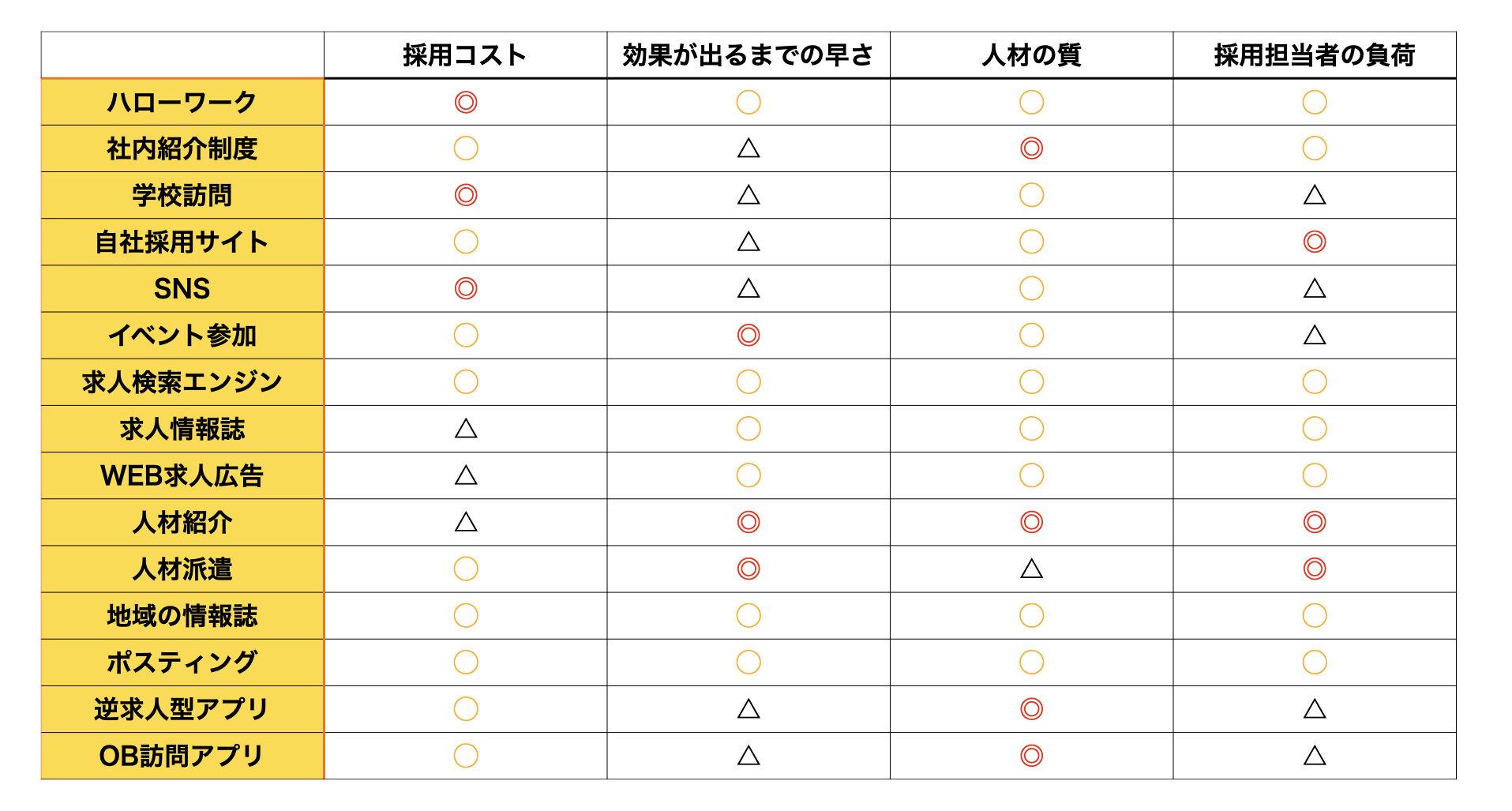 人材募集の手法 比較表