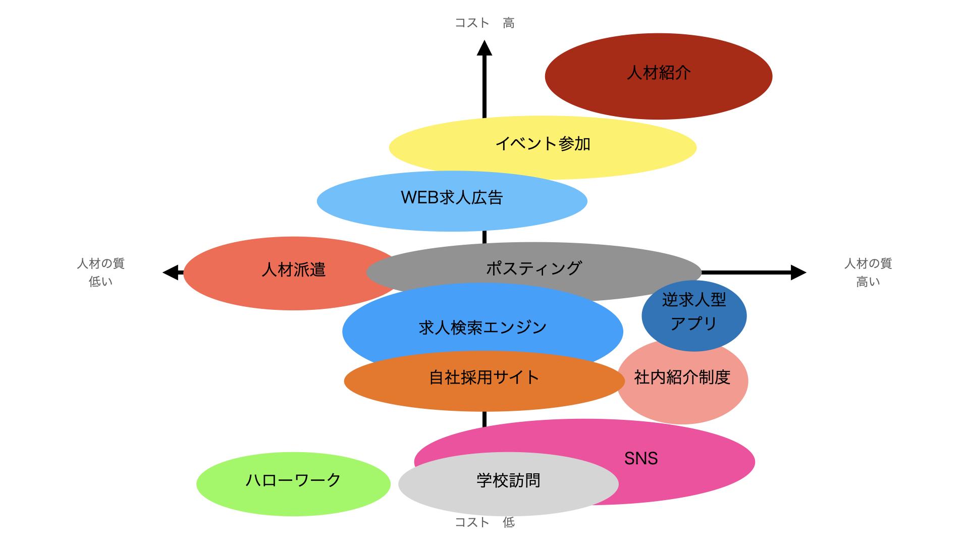 人材募集の手法 ポジショニングマップ(コスト×人材の質)