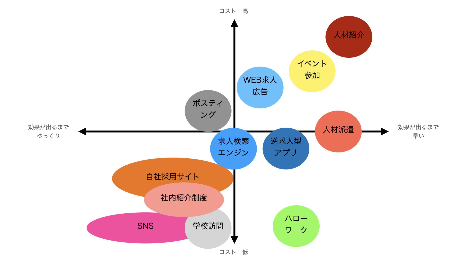 人材募集の手法 ポジショニングマップ(コスト×効果の早さ)